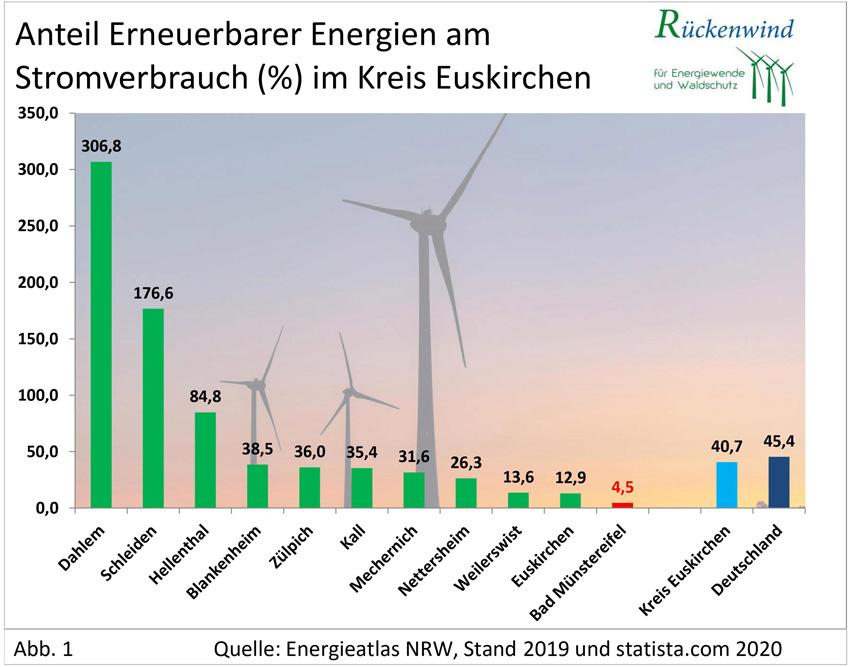Grafik zur Darstellung des Anteils erneuerbarer Energien am Stromverbrauch (bezogen je Gemeinde im Kreis Euskirchen)
